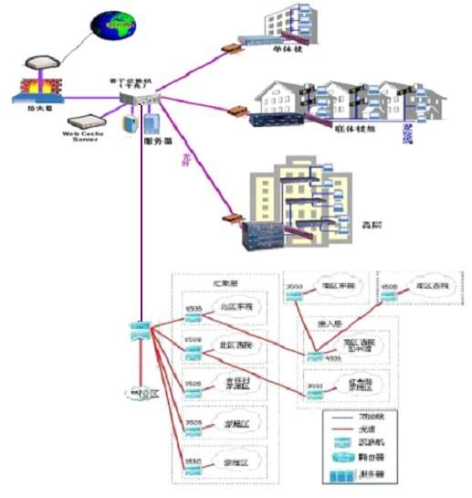 四,校园网综合布线网络拓扑参考图